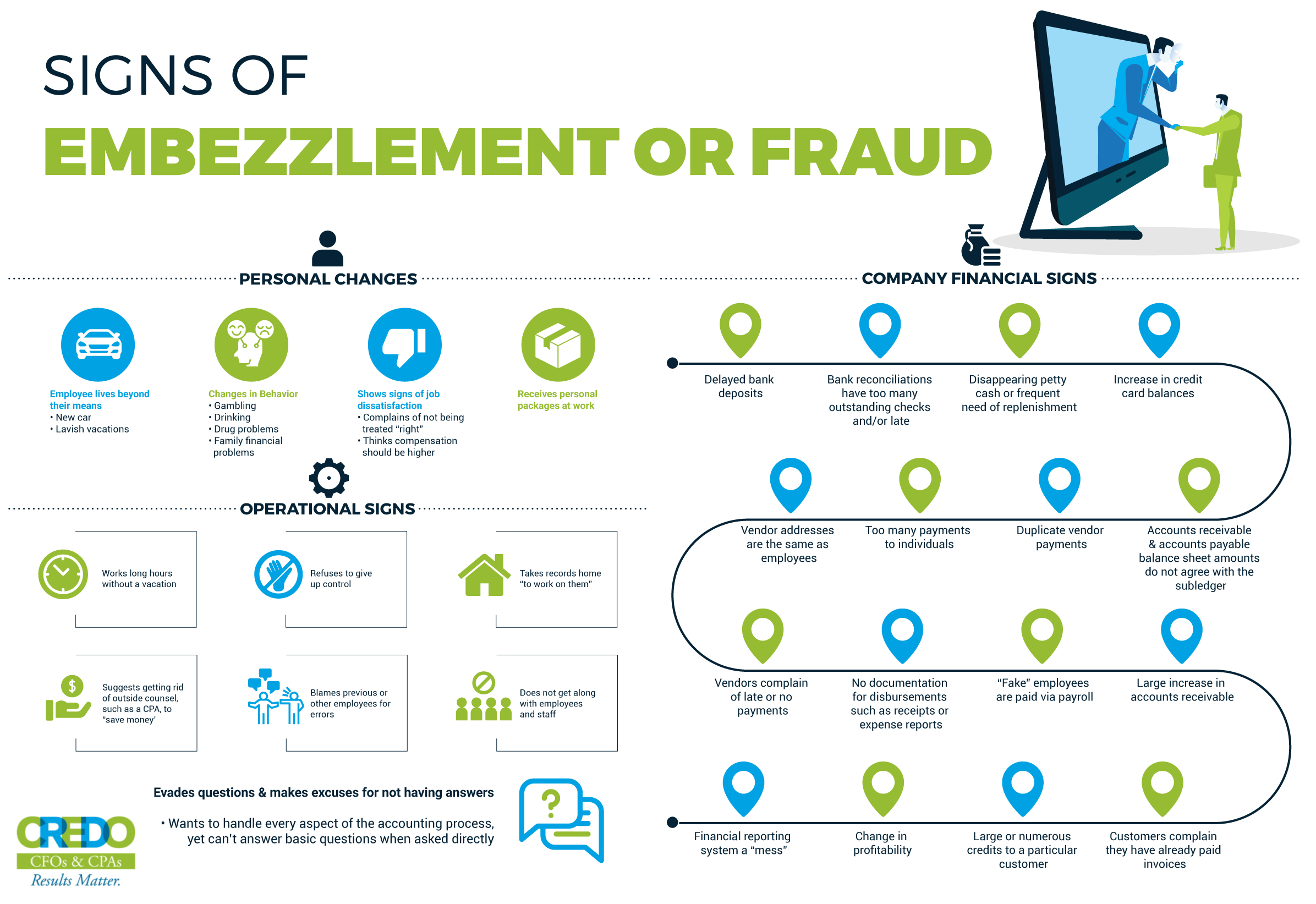 10 Warning Signs of Company Fraud